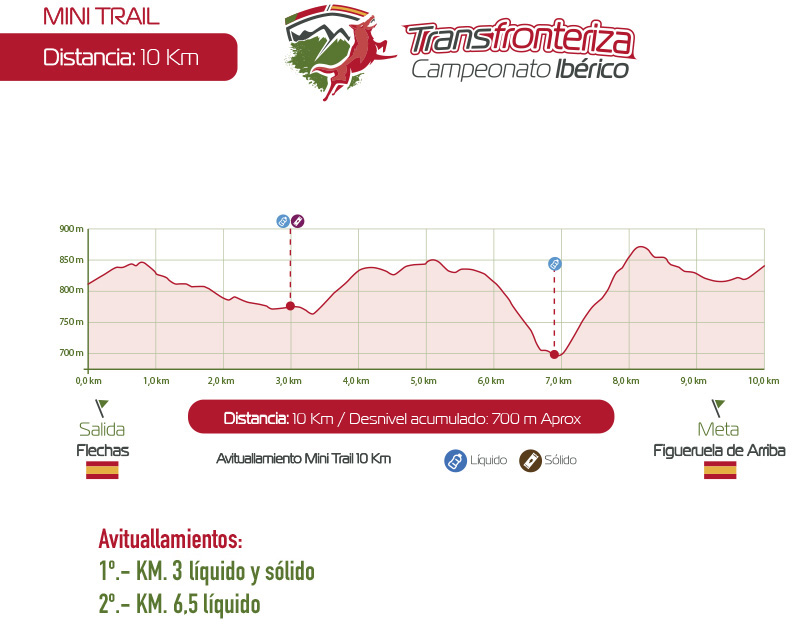 Perfil Mini Trail 2020